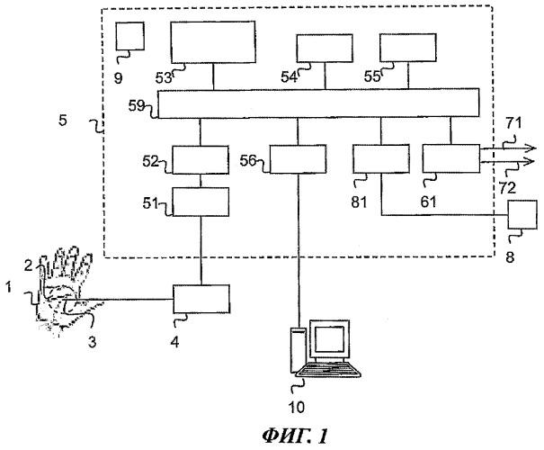 Способ и устройство для наблюдения за работой автономной нервной системы пациента, находящегося под действием наркоза
