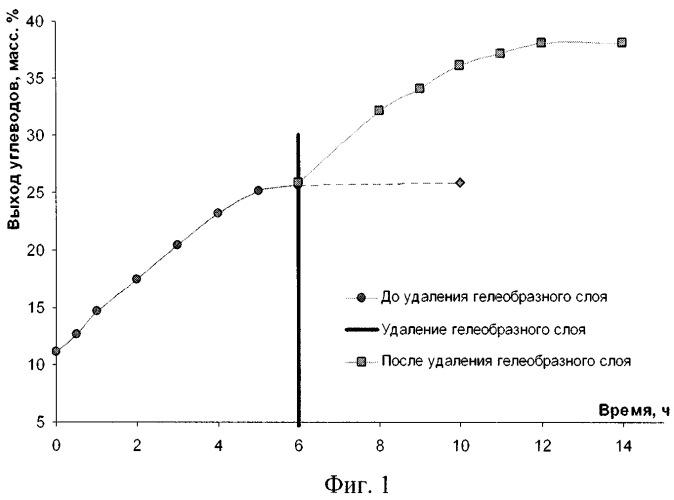 Способ ферментативного осахаривания лигноцеллюлозных материалов