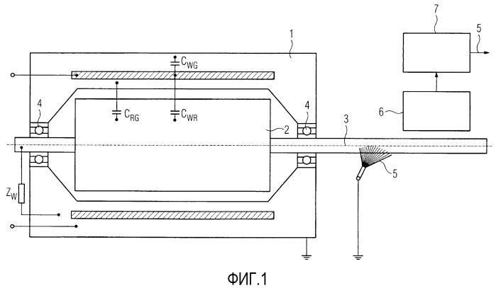 Электрическая машина с контролем функции заземления и способ