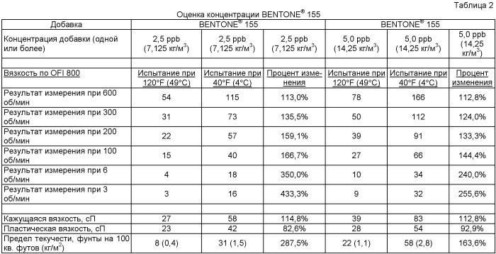 Контроль эквивалентной плотности циркулирующего бурового раствора при глубоководном бурении
