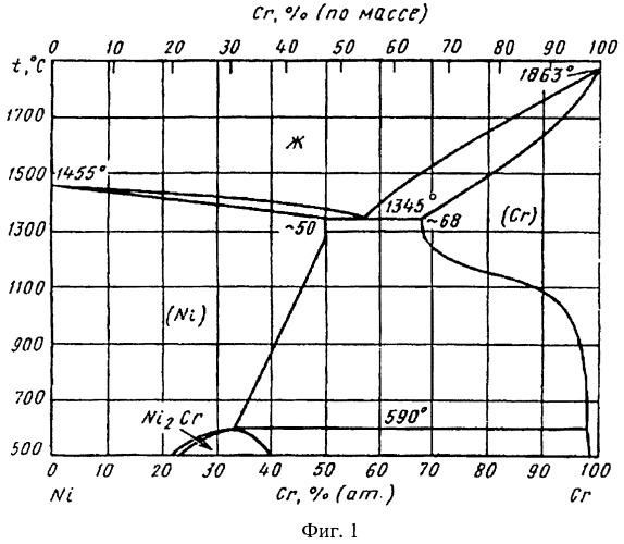Способ термической обработки жаропрочного и жаростойкого сплава х65нвфт