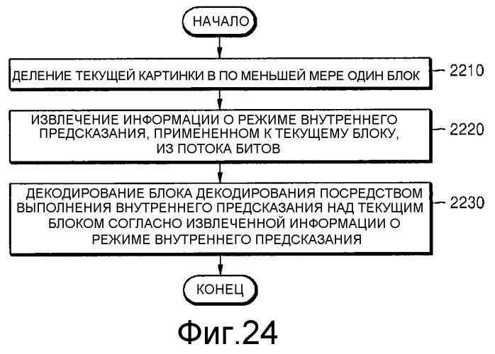 Способ и устройство для кодирования видео, и способ и устройство для декодирования видео