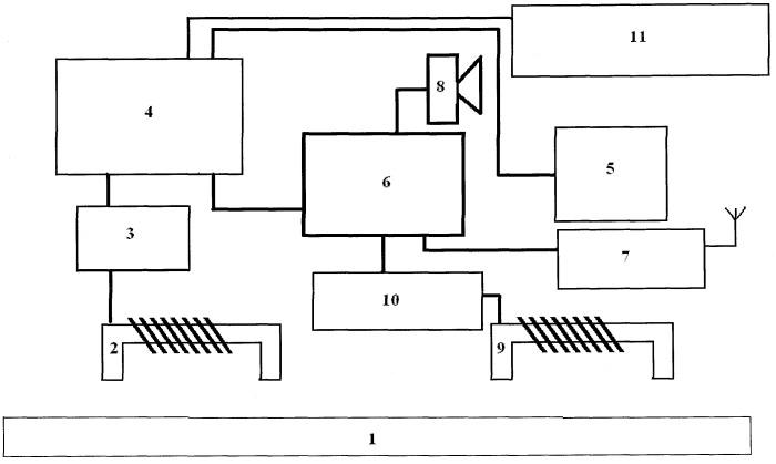 Автоматизированная система управления на автотранспорте