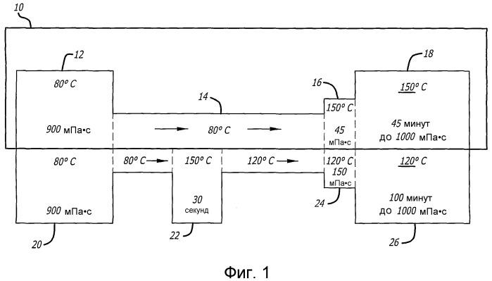 Способ продления технологического интервала термореактивных смол