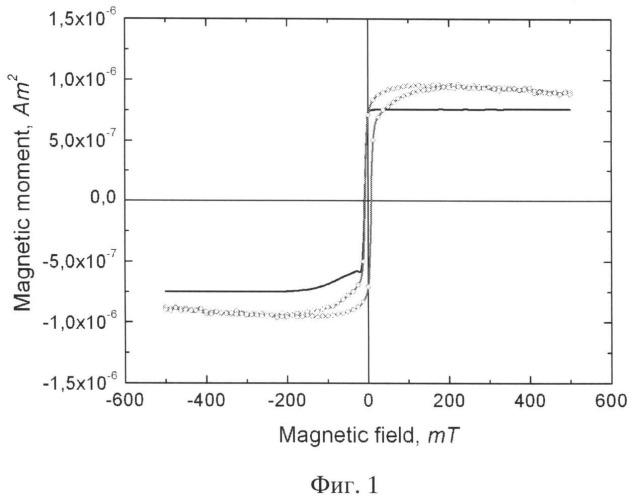 Ферромагнитный полупроводниковый материал