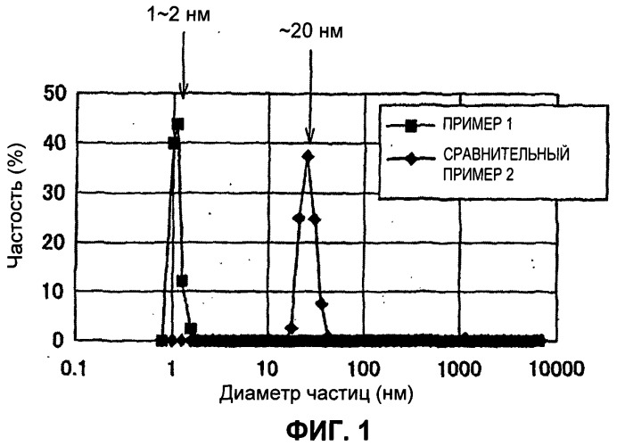 Способ синтеза композиционного металлооксида и композиционный металлооксид, полученный этим способом