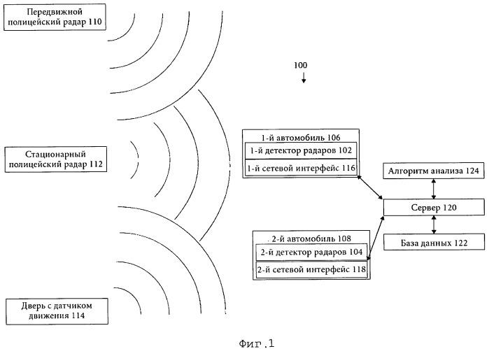 Способ анализирования данных, полученных от объединенных детекторов радаров