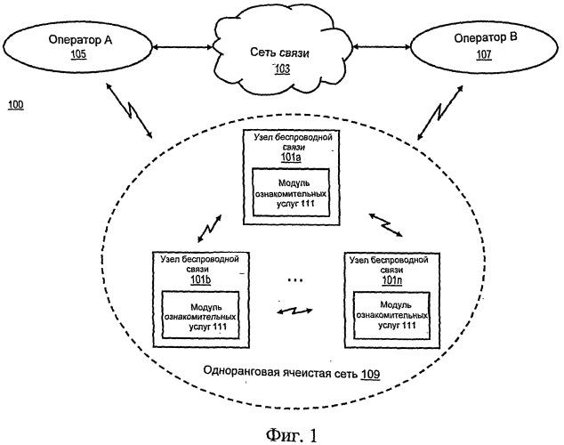 Способ и устройство для участия в услуге или действии с использованием одноранговой ячеистой сети