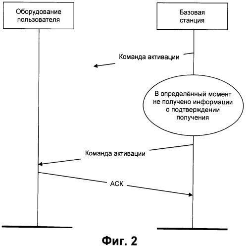 Оптимизированный способ и система для активации и деактивации несущей в системе с множеством несущих