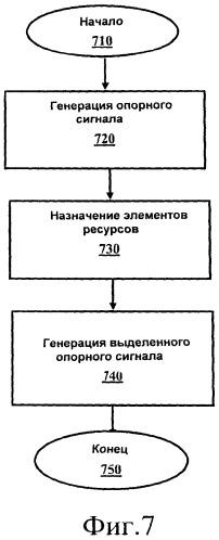 Устройство и способ инициализации и отображения опорных сигналов в системе связи