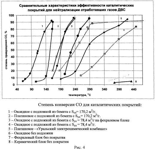 Способ получения наноструктурных каталитических покрытий на керамических носителях для нейтрализации отработавших газов двигателей внутреннего сгорания