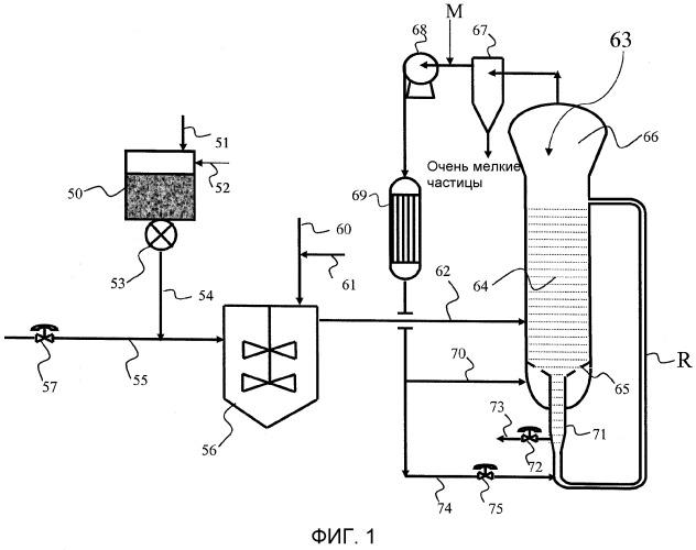 Способ подачи катализатора в полимеризационный реактор