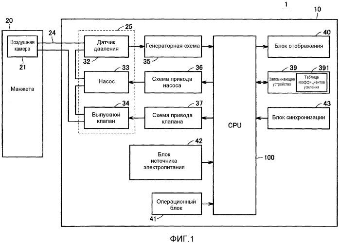 Устройство измерения кровяного давления, содержащее манжету, оборачиваемую вокруг места измерения