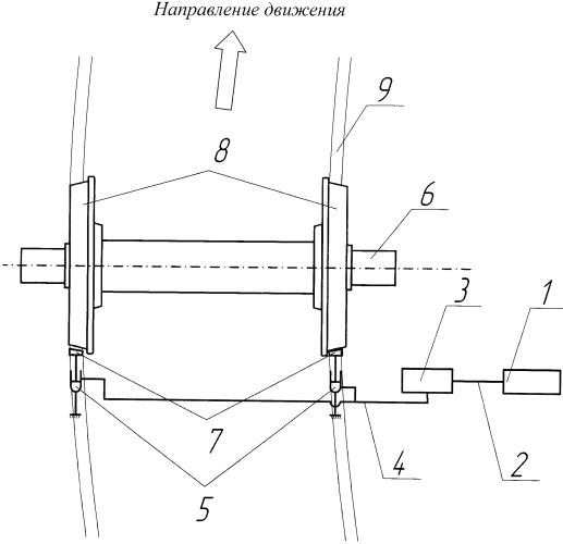 Способ снижения износа системы колесо-рельс