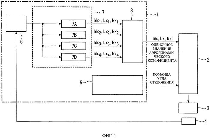Устройство для оценки аэродинамического коэффициента и устройство для обнаружения отказа/повреждения управляющей поверхности
