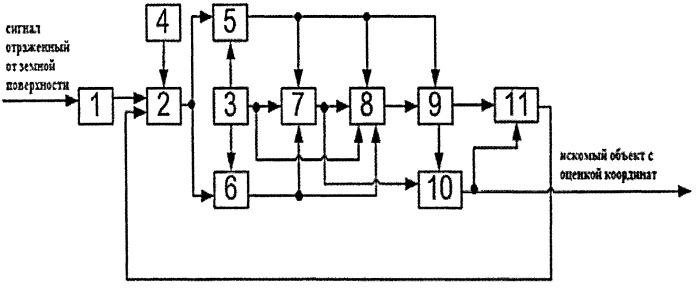 Способ распознавания и определения параметров образа объекта на радиолокационном изображении