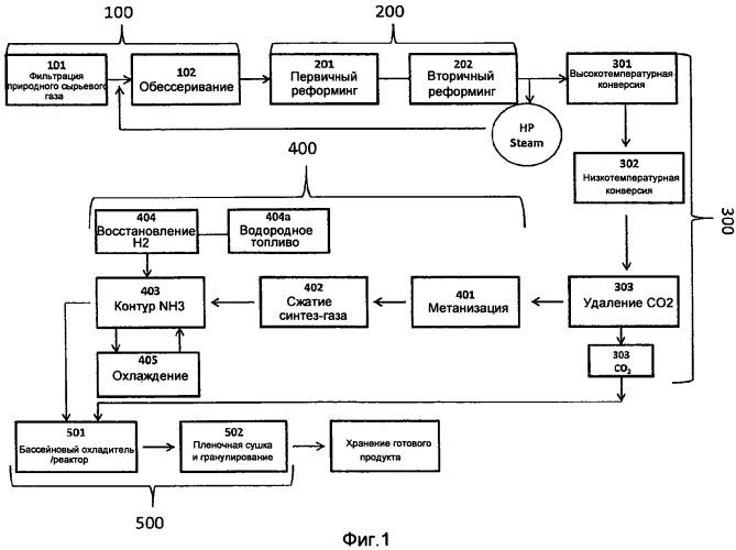 Модульная система и способ производства мочевины с использованием простаивающего природного газа