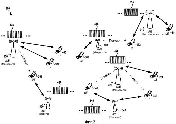 Способы и устройство для перемежения субкадров в гетерогенных сетях