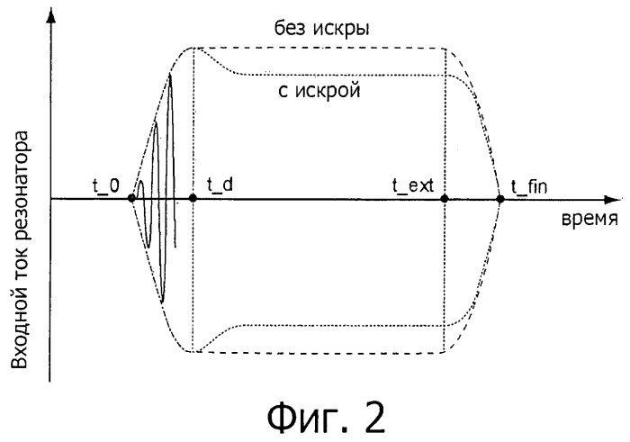 Оптимизация частоты возбуждения радиочастотной свечи