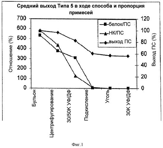 Ускоренный способ очистки для получения капсульных полисахаридов streptococcus pneumoniae