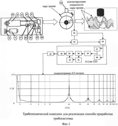 Способ приработки трибосистемы