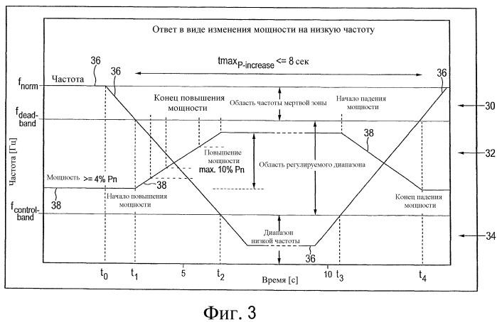 Способ работы ветровой энергетической установки