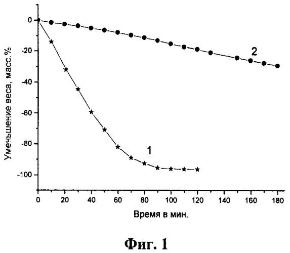 Способ получения углеродных наноматериалов с нанесённым диоксидом кремния
