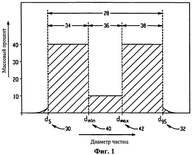 Совокупность керамических частиц и способ ее изготовления (варианты)
