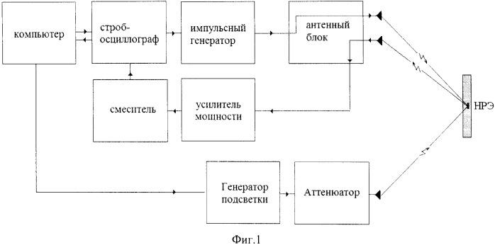 Способ обнаружения скрытых нелинейных радиоэлектронных элементов