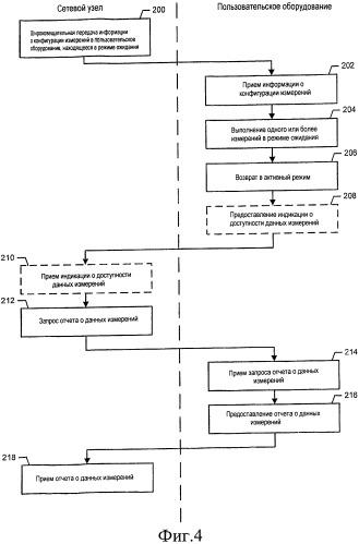 Способ и устройство для передачи отчетов о данных измерений