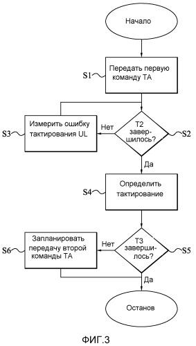 Обработка синхронизации восходящей линии связи