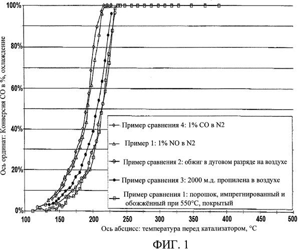 Дизельный окислительный катализатор с высокой низкотемпературной активностью