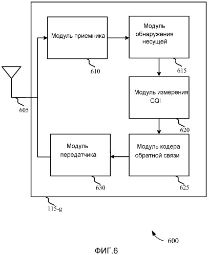 Гибкая конфигурация канала управления восходящей линии связи