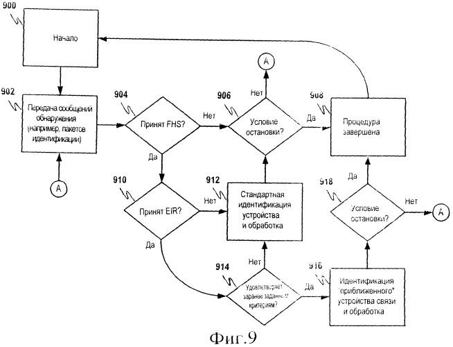 Запрос на установление связи путем сближения устройств связи