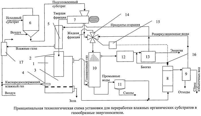 Установка для переработки влажных органических субстратов в газообразные энергоносители