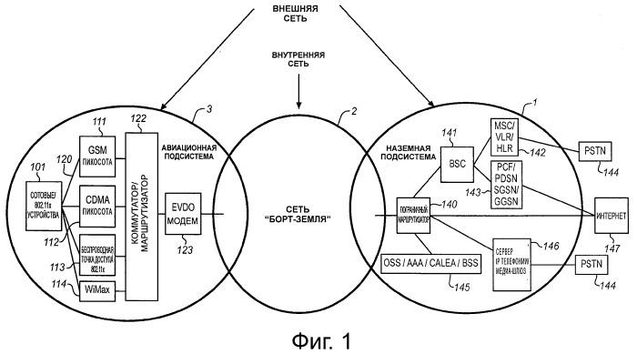 Система для создания подсети интернет-протокола на борту самолета в рамках авиационной беспроводной сотовой сети
