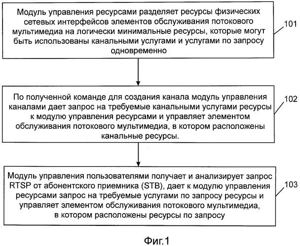 Способ и система унифицированного управления канальными услугами и услугами по запросу потокового мультимедиа