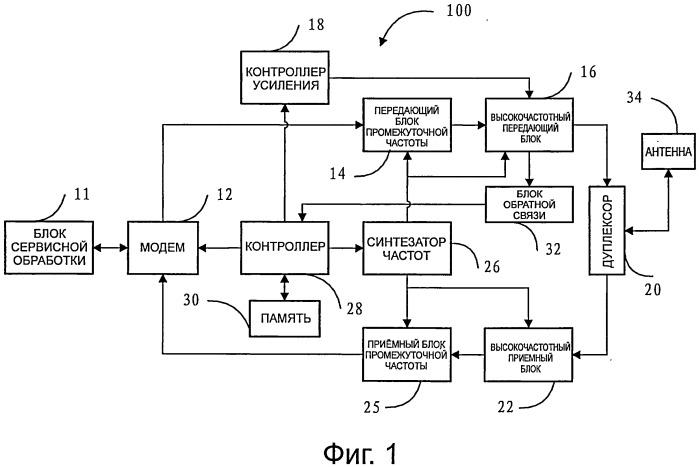 Аппаратура беспроводной связи и способ самопроверки аппаратуры беспроводной связи