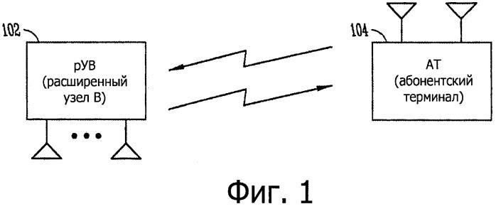 Конкурентная передача с бесконкурентной обратной связью для снижения времени ожидания в сетях с усовершенствованной lte и улучшенным физическим восходящим управляющим потоком (фвукан)