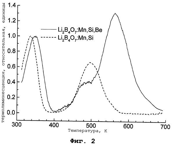 Прозрачный тканеэквивалентный детектор излучений на основе li2b4o7 для термически или оптически стимулированной люминесцентной дозиметрии и способ его изготовления