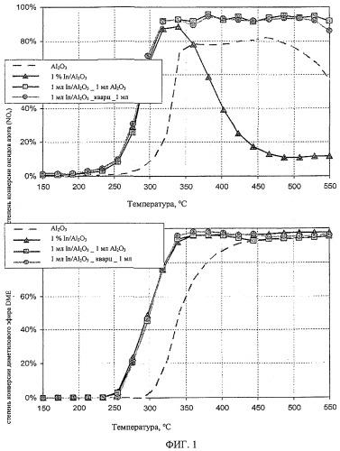Способ и каталитическая система для восстановления оксидов азота до азота в отработанном газе и применение каталитической системы