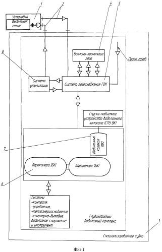 Глубоководный водолазный комплекс с мобильной установкой выделения гелия из использованных дыхательных смесей