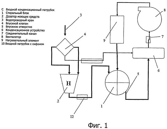 Стиральная машина с сушкой, в которой конденсационное устройство встроено в стиральный блок