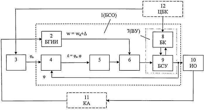Способ автоматической компенсации ошибок бесплатформенной системы ориентации в системе управления ориентацией космических аппаратов, и устройство, реализующее этот способ