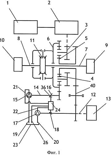Силовая передача транспортного средства с гидроавтоматическим регулированием мощности на колесно-гусеничный движитель