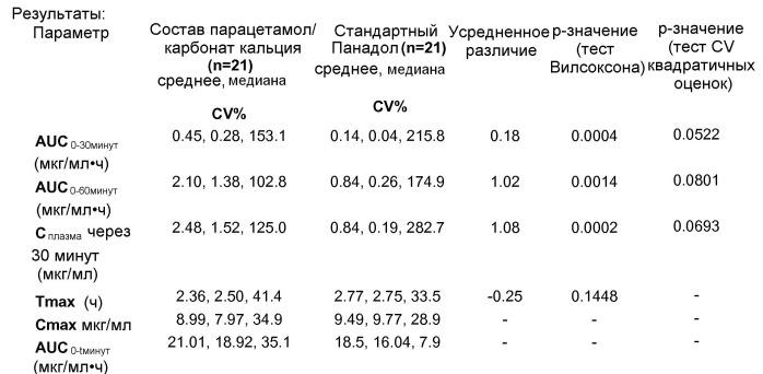 Фармацевтическая лекарственная форма для перорального введения для уменьшения межиндивидуальной вариабельности, в парацетамол-содержащих составах у пациента