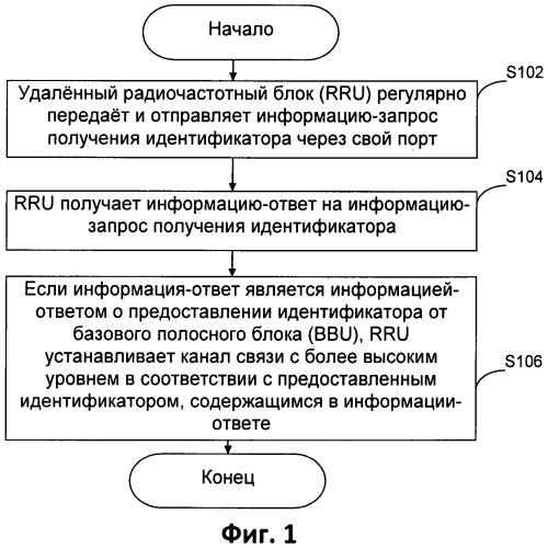 Способ и устройство для адаптации канала удаленного радиочастотного блока