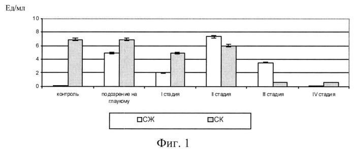 Способ прогнозирования прогрессирования первичной открытоугольной глаукомы