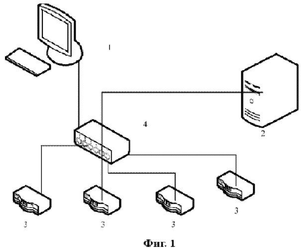 Способ управления потоком сетевых служб ptn