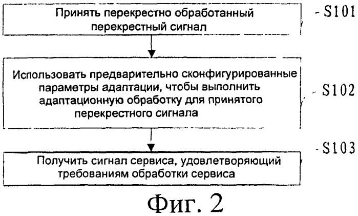 Способ, система и устройство для адаптации блока перекрестной обработки